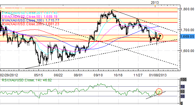 Forex_Euro_Rally_Versus_US_Dollar_on_Pause_While_Yen_Continues_to_Slide_body_Picture_8.png, Forex: Euro Rally Versus US Dollar on Pause While Yen Cont...