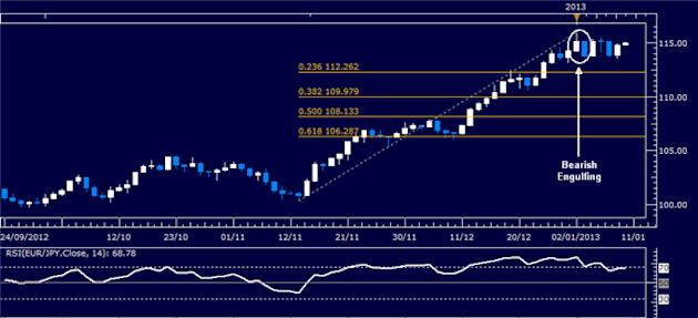 Forex_Analysis_EURJPY_Classic_Technical_Report_01.10.2013_body_Picture_1.png, Forex Analysis: EUR/JPY Classic Technical Report 01.10.2013