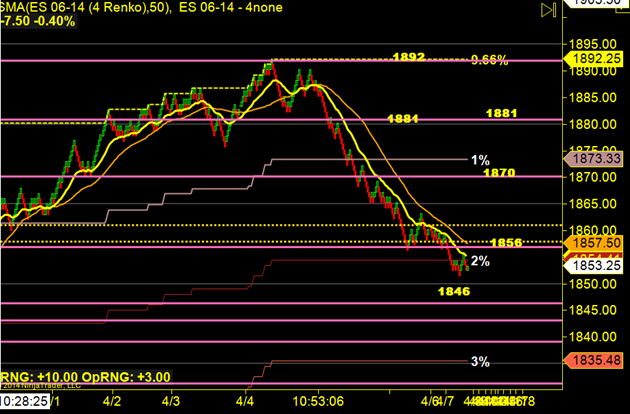 image thumb33 Markets continue to Chop? $ES F 1868 x 1846