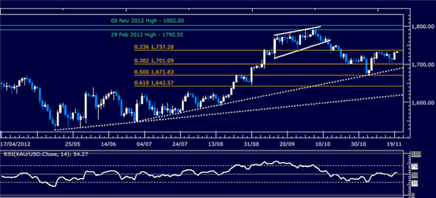 Forex_Analysis_Dollar_Pulls_Back_from_3-Month_High_on_SP_500_Bounce_body_Picture_2.png, Forex Analysis: Dollar Pulls Back from 3-Month High on S&P 500 Bounce
