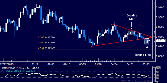 USD/CHF Technical Analysis – Weighing Conflicting Cues