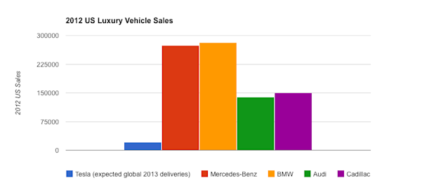 2012 us luxury car sales chart