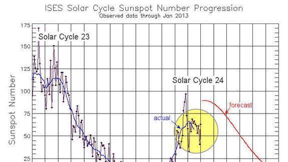 Sun's Weather Cycle May Have Second Peak This Year