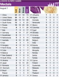 London Olympic medals table for Tuesday, August 7