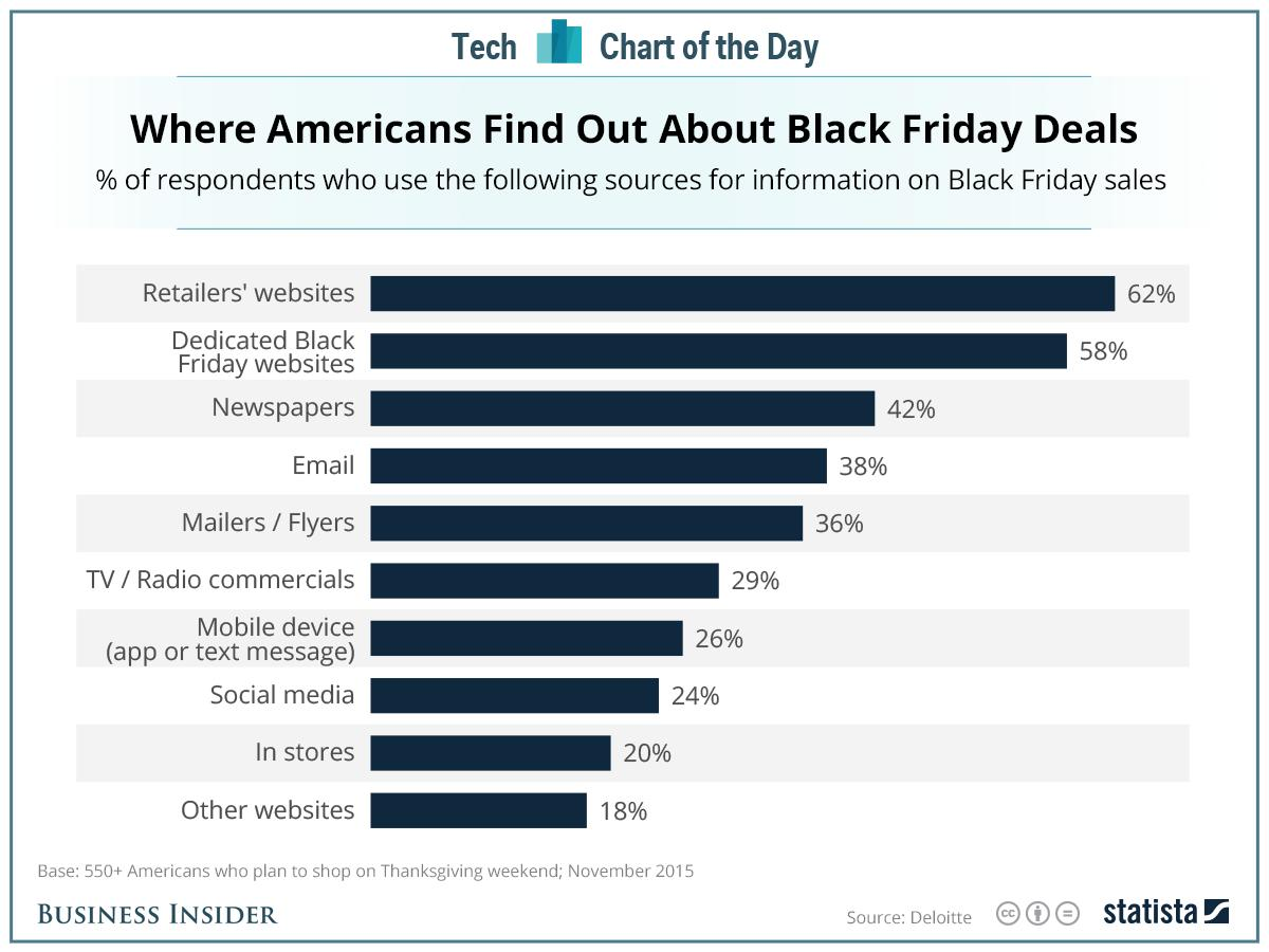 Consumers find out about Black Friday deals from newspapers almost twice as much as from social media