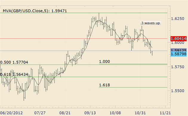 FOREX_Technical_Analysis_GBPUSD_Below_15900_for_First_Time_Since_September_body_gbpusd.png, FOREX Technical Analysis: GBPUSD Below 15900 for First Tim...