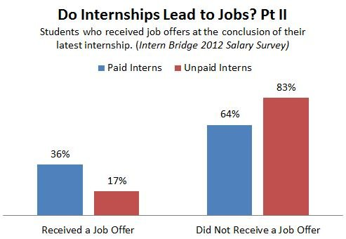 Intern_Bridge_Job_Offers.JPG