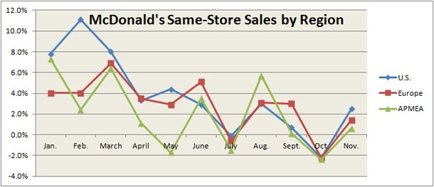 McDonald's Regions Same-Store Sales