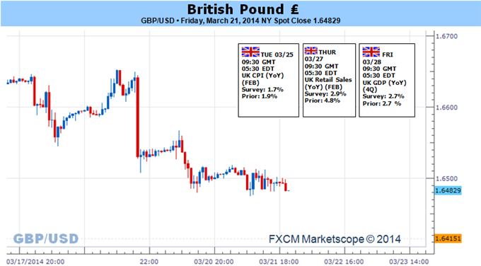 GBP-Risks-Further-Losses-on-Slowing-U.K.-CPI--1.6400-Remains-Critical_body_Picture_5.png, GBP Risks Further Losses on Slowing U.K. CPI- 1.6400 Remains...