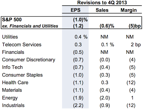 Q4 S&P 500 earnings revisions by sector