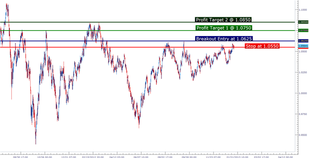 pa_setups_01152013_body_Picture_1.png, Learn Forex:  Price Action Setups - January 15, 2012