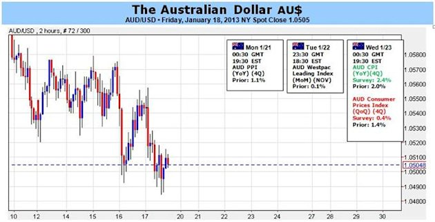 Forex_Australian_Dollar_May_Struggle_to_Find_Bid_Despite_Sticky_Inflation_body_Clipboard020.jpg, Forex: Australian Dollar May Struggle to Find Bid Despite Sticky Inflation