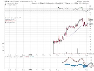 This Hot IPO Still Worth Following After Major Market Upswing image Rally Software Development Corp Chart