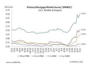 Mortgage Rates Continue Trending Higher