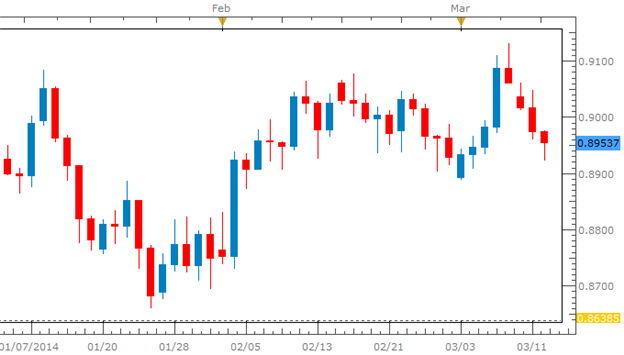 Australian_Dollar_Under_Pressure_On_Metal_Price_Action_China_body_Picture_2.png, Australian Dollar Under Pressure On Metal Price Action, China