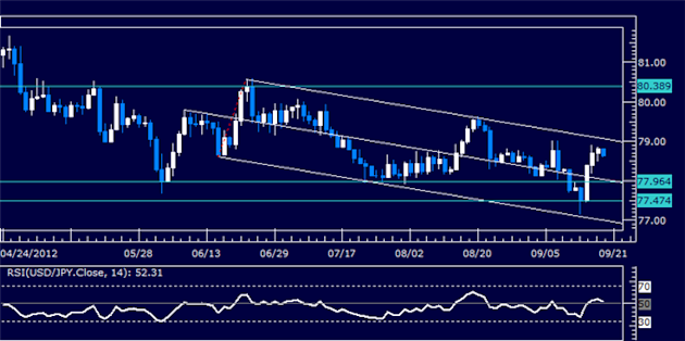 USDJPY_Classic_Technical_Report_09.19.2012_body_Picture_5.png, USDJPY Classic Technical Report 09.19.2012
