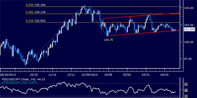 USD/JPY Technical Analysis – Stuck in Consolidation Mode