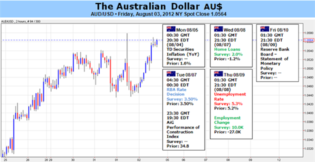 Australian_Dollar_Strength_Hinges_on_Europe_RBA_Labor_Market_body_Picture_5.png, Australian Dollar Strength Hinges on Europe, RBA, Labor Market