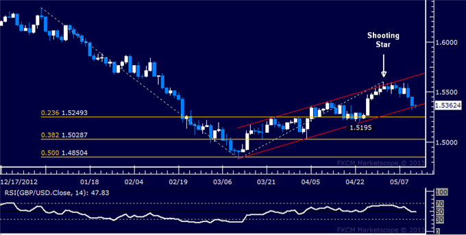 Forex_GBPUSD_Technical_Analysis_05.10.2013_body_Picture_5.png, GBP/USD Technical Analysis 05.13.2013