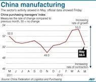 Graphic charting China's purchasing managers index, according to data released by the government. Weak manufacturing activity in China and dismal growth data from India have underscored Asia's vulnerability to the European turmoil and sparked fresh calls for government intervention