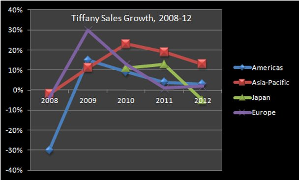 Tiffany Sales: Source Tiffany