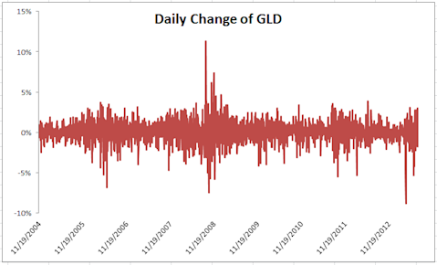 daily changes GLD