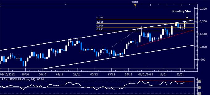 Forex_US_Dollar_Technical_Analysis_02.05.2013_body_Picture_1.png, US Dollar Technical Analysis 02.05.2013