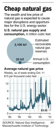 Graphic shows supply and consumption of U.S. natural gas and weekly price since