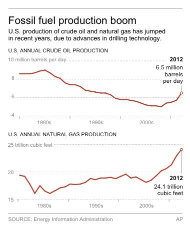Graphic shows U.S. annual production of oil and natural gas