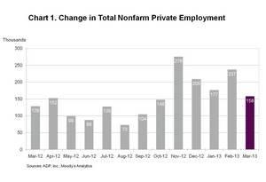 ADP National Employment Report: Private Sector Employment Increased by 158,000 Jobs in March