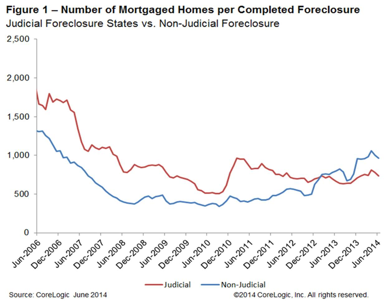 Number of Morgaged Homes per Completed Foreclosure