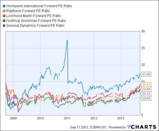 HON Forward PE Ratio Chart