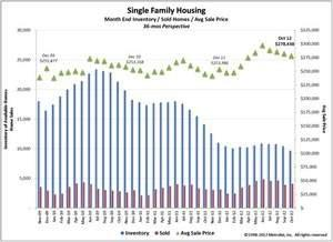 October Home Sales Continue Upward Climb