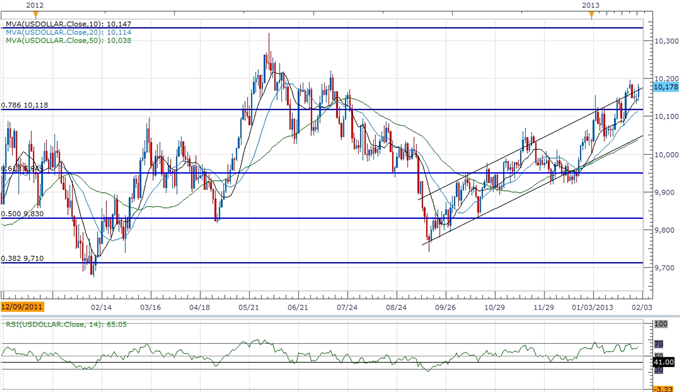 Forex_USDOLLAR_Eyes_10200-_AUD_Remains_at_Risk_on_RBA_Policy_body_ScreenShot221.png, USDOLLAR Eyes 10,200- AUD Remains at Risk on RBA Policy
