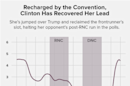 Where Clinton's Post-Convention Bounce Didn't Measure Up