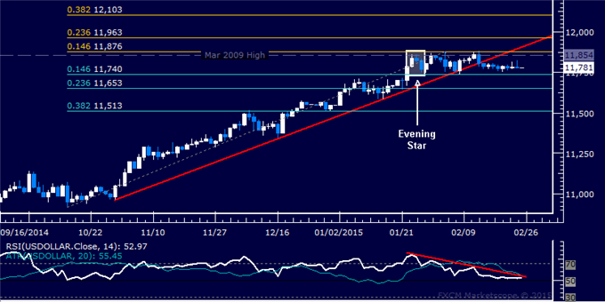 US Dollar Technical Analysis: Follow-Through Still Absent
