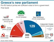 <p>Pie-chart showing the make-up of the new Greek parliament. Greece on Wednesday was close to forming a coalition to revise an unpopular EU-IMF bailout deal and pull the country out of a harrowing recession that has doomed its economic recovery efforts.</p>