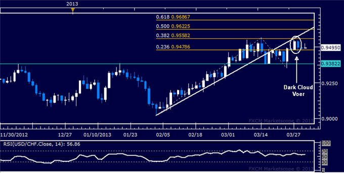 Forex_USDCHF_Technical_Analysis_04.01.2013_body_Picture_5.png, USD/CHF Technical Analysis 04.01.2013