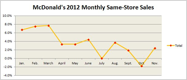 McDonald's Total Same-Store Sales