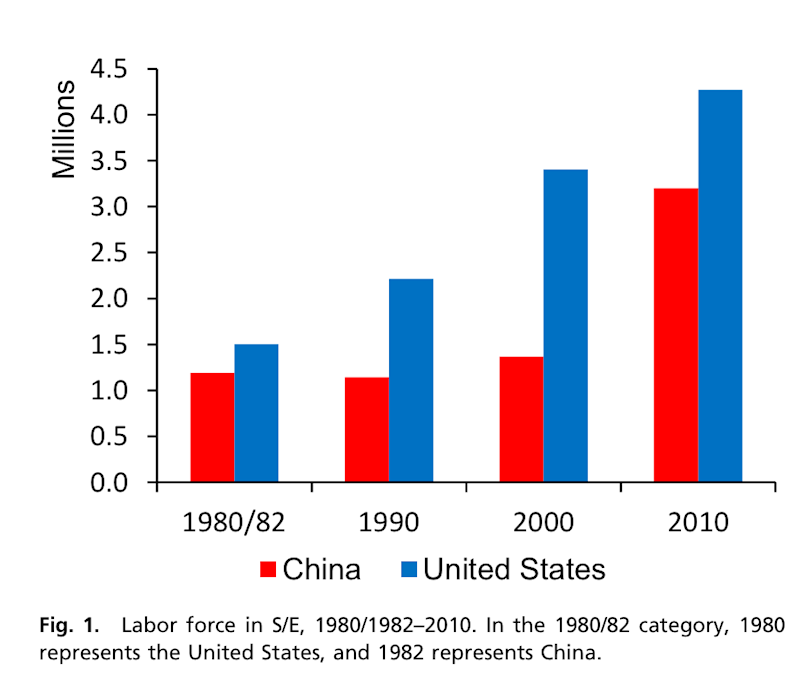 china science chart 1 pnas