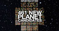NASA's planet-hunting Kepler space observatory has discovered 461 new potential alien planets, boosting its total to 2,740 potential extrasolar worlds.