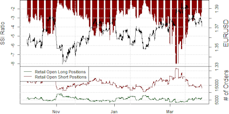 ssi_eur-usd_body_Picture_8.png, Euro Forecast Hinges on Forex Crowd's Next Move