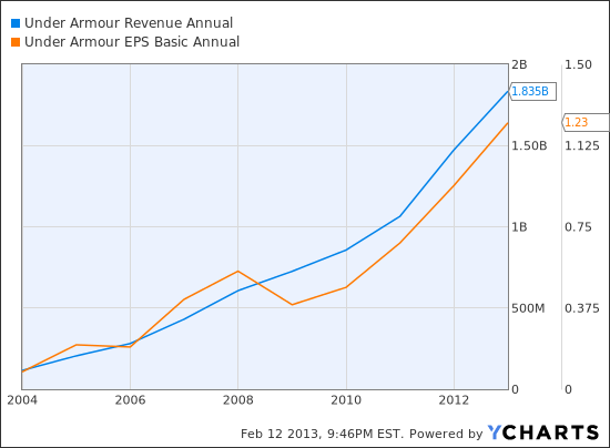 UA Revenue Annual Chart