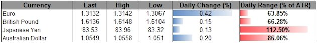 Forex_USD_Index_Eyes_9900-_AUD_Outlook_Hinges_On_RBA_Policy_body_ScreenShot118.png, Forex: USD Index Eyes 9,900- AUD Outlook Hinges On RBA Policy