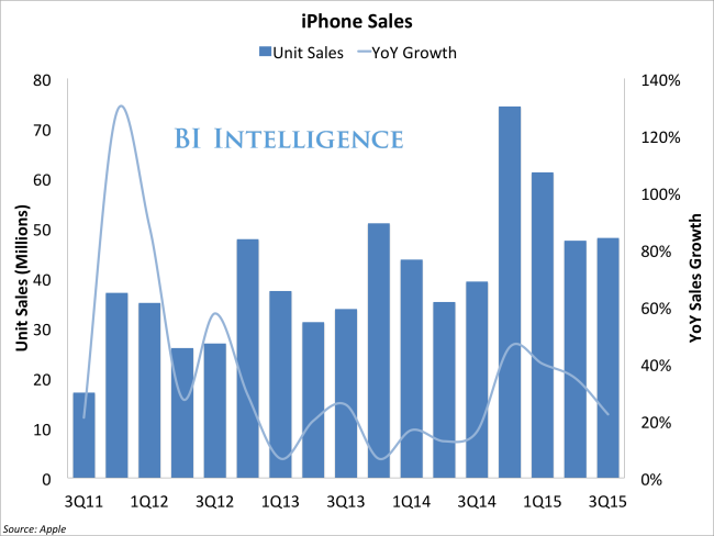 bii apple iphone sales yoy growth 3Q15