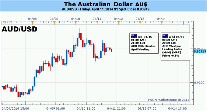 Forex-Australian-Dollar-Rally-at-Risk-as-Soft-Chinese-Data-Looms-Ahead_body_Picture_5.png, Australian Dollar Rally at Risk as Soft Chinese Data Looms ...