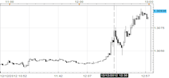 Fed_Adopts_Fresh_Stimulus_New_Targets_Dollar_Declines_Stocks_Rally_body_Picture_1.png, Fed Adopts Fresh Stimulus, New Targets - Dollar Declines, Stock...