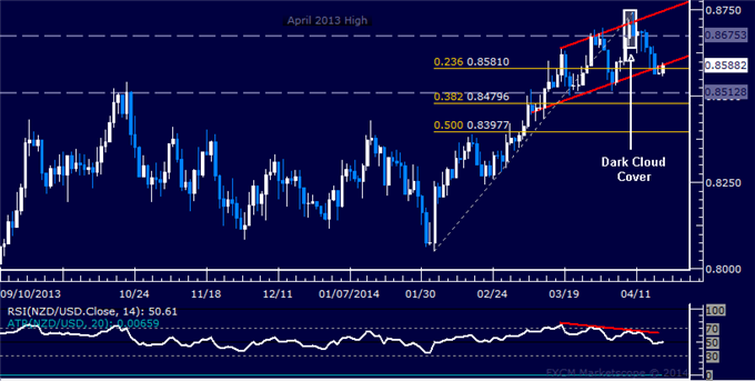 dailyclassics_nzd-usd_body_Picture_10.png, NZD/USD Technical Analysis: Rally Stalls at 4-Month Resistance