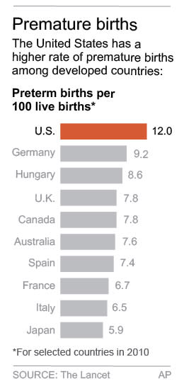 Map shows country by country data on premature births