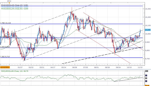 Forex_USD_Index_Breakout_Eyes_10100-_Further_AUD_Weakness_Ahead_body_ScreenShot051.png, Forex: USD Index Breakout Eyes 10,100- Further AUD Weakness Ah...